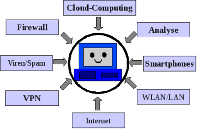 Computersicherheit 2010